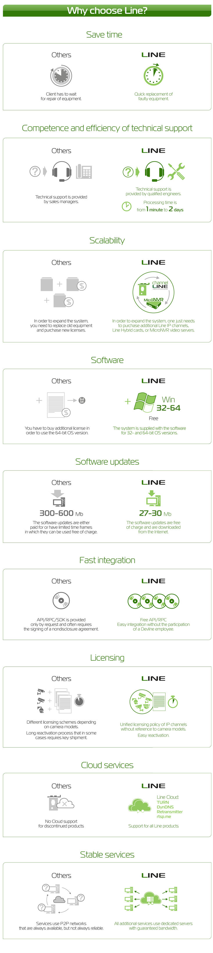 Why Choose Line?